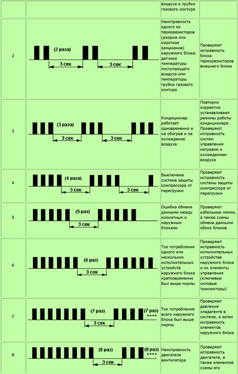 Ошибки кондиционеров beko: определение поломки по коду и способы ремонта