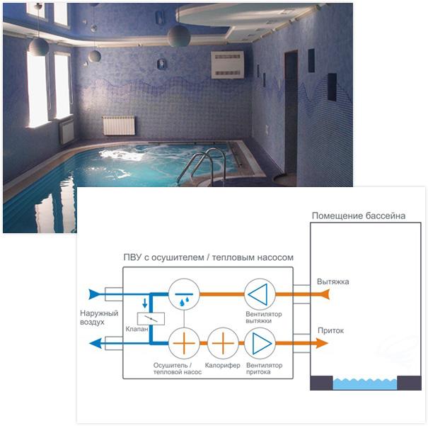Вентиляция и осушители воздуха для бассейнов - гарантия отличных условий содержания бассейна загородного дома