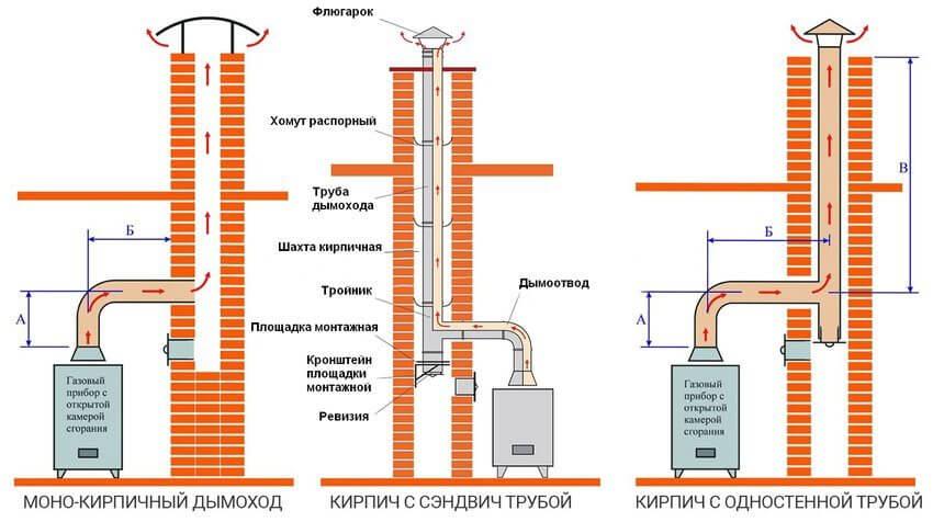 Виды металлопластиковых труб для газа, преимущества и правила использования