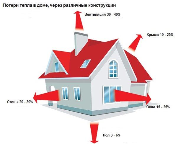 Отопление дома самый экономный способ: выбор топлива, эффективность системы