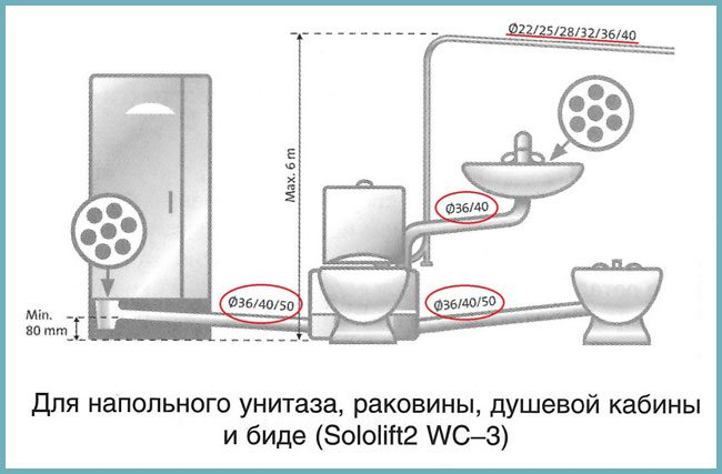Сололифт для канализации, отзывы, инструкция по установке