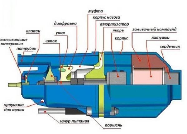 Ремонт погружного скважинного насоса «водомет»: исправление поломок своими руками