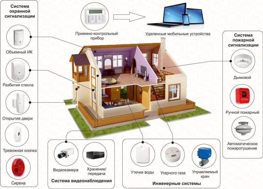 Умный загородный дом: какие автоматизированные системы можно установить в доме | технологии 21 века умный дом