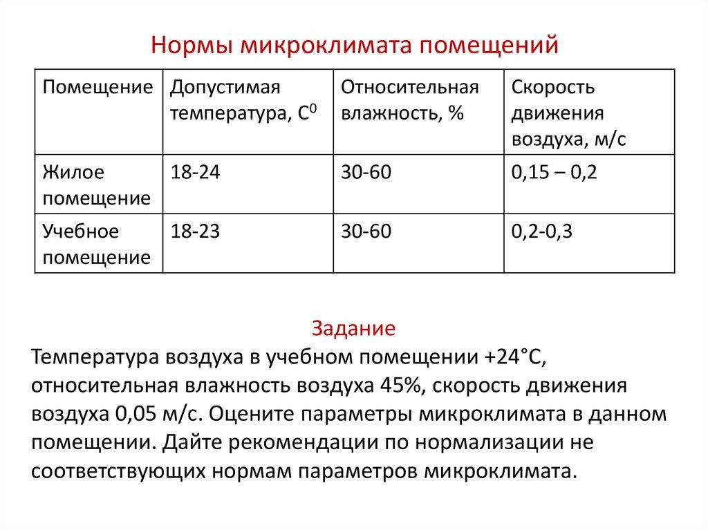 Санпин 2.1.2.2645-10 «санитарно-эпидемиологические требования к условиям проживания в жилых зданиях и помещениях»