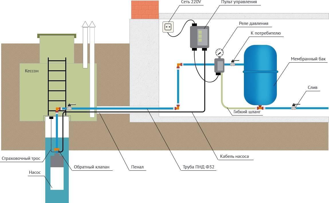 Летний водопровод на даче и в частном доме | инженер подскажет как сделать