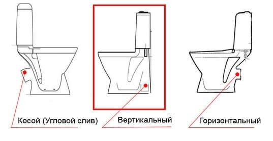 Как установить унитаз своими руками: способы монтажа в зависимости от вида сантехники, инструкции