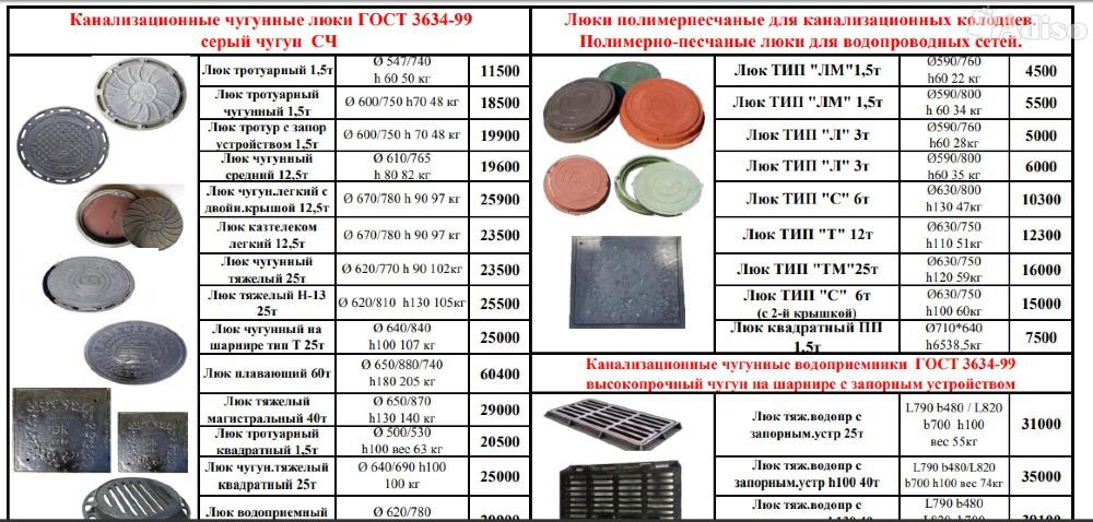Канализационные полимерные люки: виды и характеристики + особенности использования