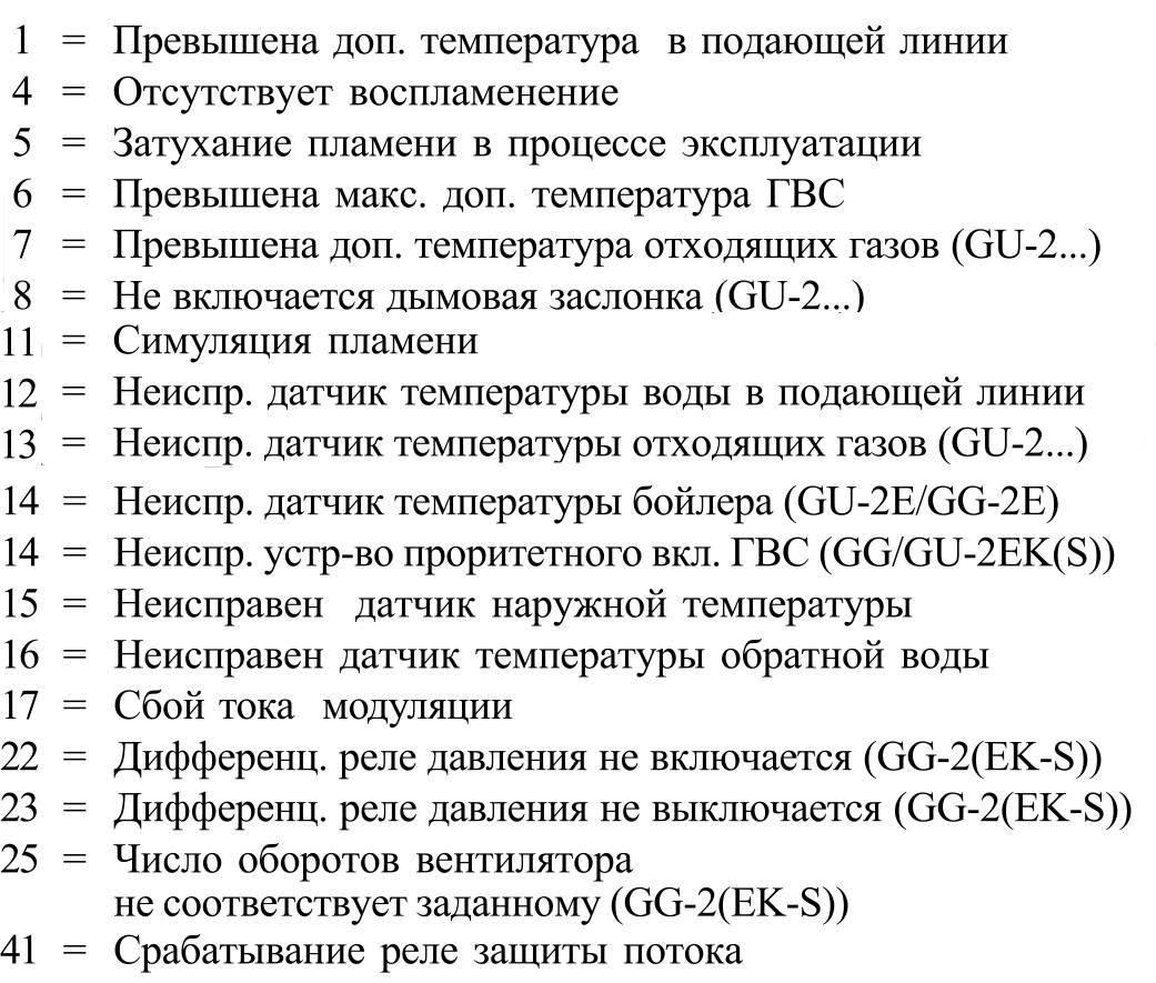Коды ошибок газового котла viessmann vitopend (висман витопенд) 100