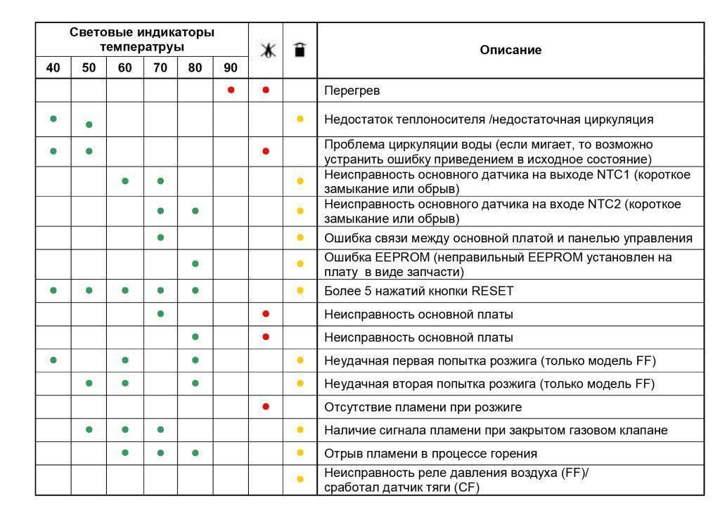 """Коды ошибок котла """"мастер газ"""": расшифровка символов и руководства по устранению проблем"""
