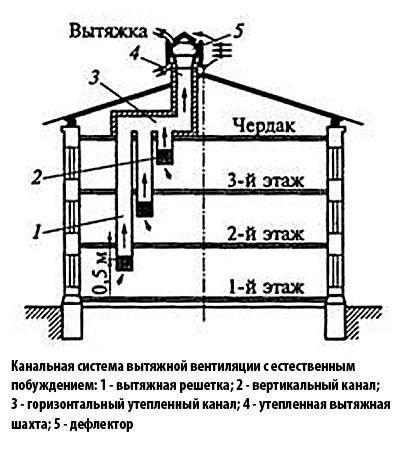 Схемы систем вентиляции в многоквартирном доме — варианты реализации