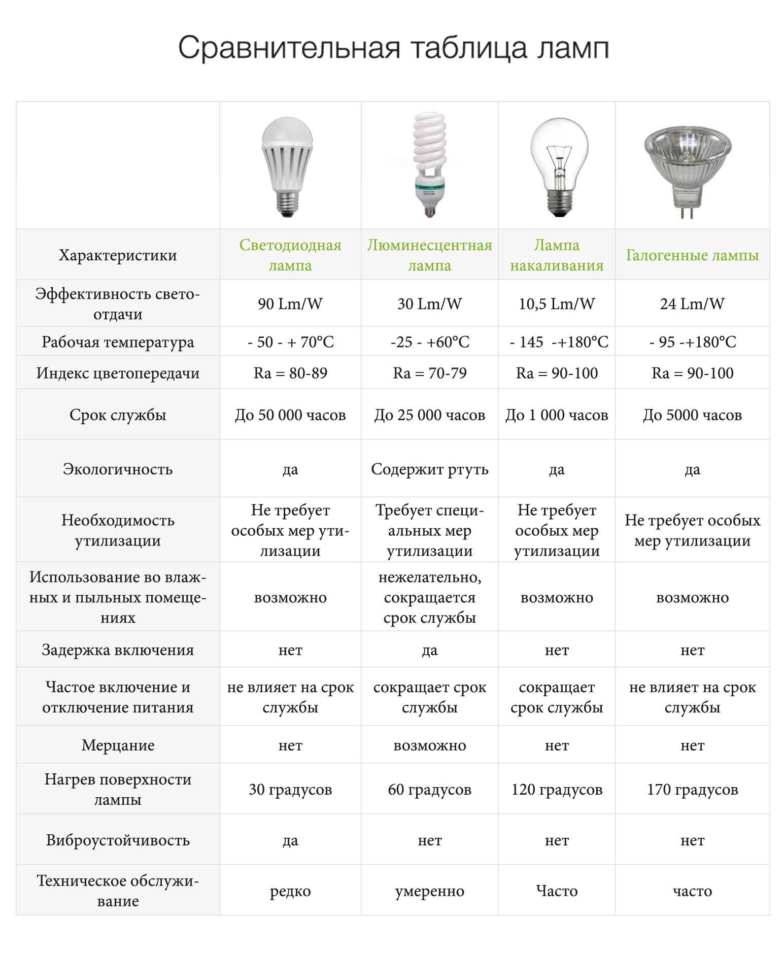 Правда имифы про автомобильные лампы