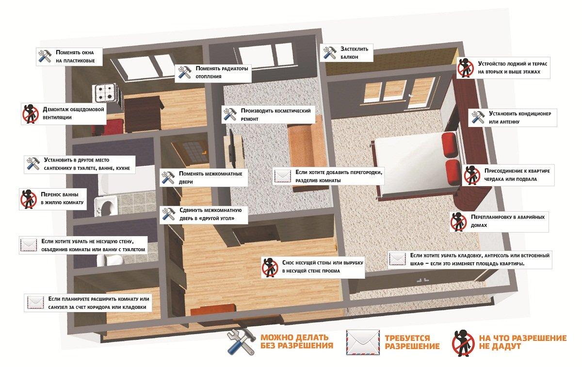 Перепланировка в частном доме - нужно ли разрешение: как узаконить и оформить, если уже сделана