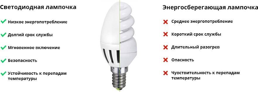 Как выбрать энергосберегающую лампочку: характеристики ламп