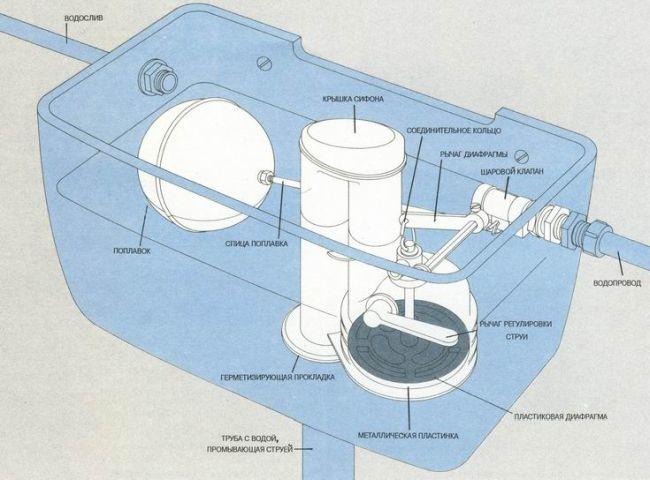 Сливной механизм для унитаза - устройство и инструкция, замена и регулировка