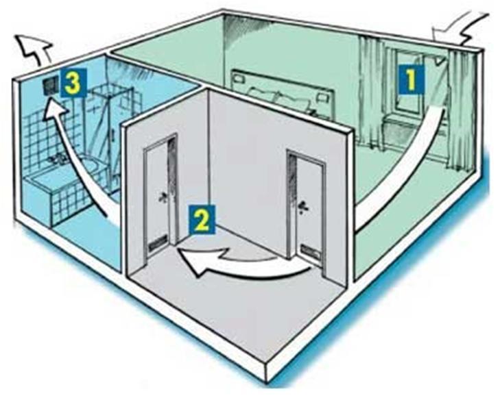 Из вентиляции дует в квартиру: разбираемся в деталях