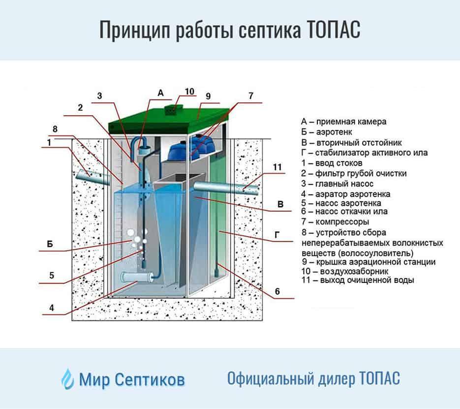 Септик топас - описание и пошаговая инструкция по монтажу!