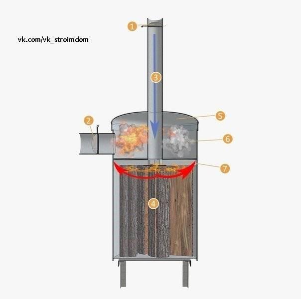 Эксплуатация печей длительного горения