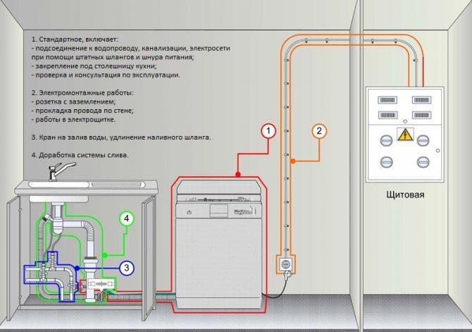 Установка и подключение встраиваемой посудомоечной машины bosch в готовую кухню своими руками, видео » интер-ер.ру