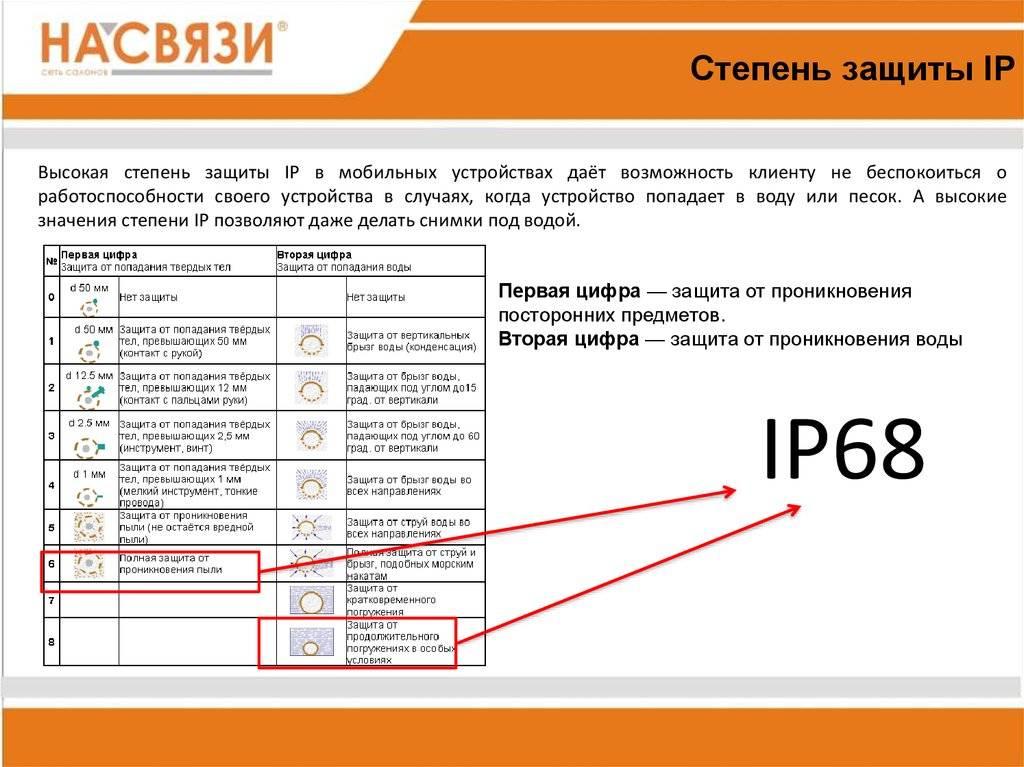 Cтепень защиты ip: расшифровка, таблица