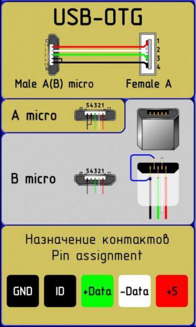 Распиновка usb разъема: схема распайки кабеля по цветам в штекере