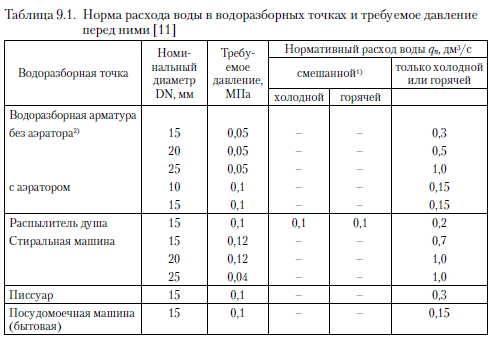 Давление воды в кране: нормы по госту, как замерить и что делать, если показатели ниже установленных