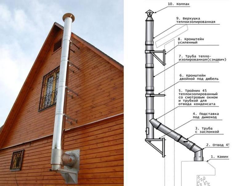Монтаж дымохода из сэндвич труб: как правильно установить, собрать и закрепить, как собирать крепление к стене