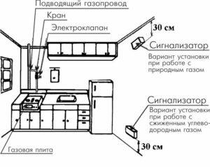 Монтаж датчиков контроля загазованности | автоматизация техсервис