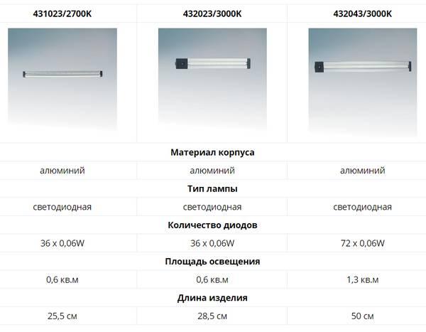 Линейные светильники: 100 фото установки и подключения