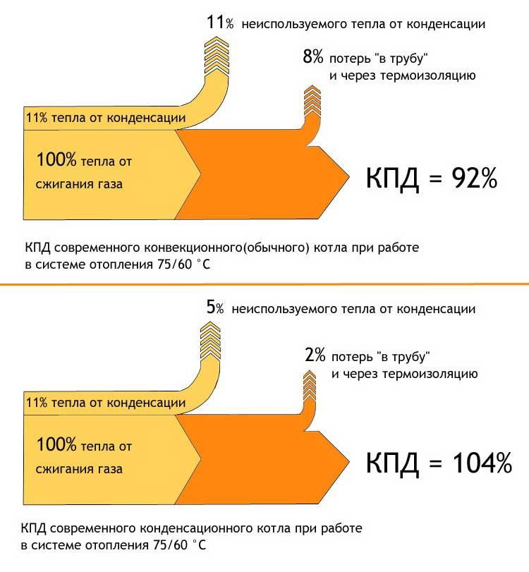 Кпд газового котла - от чего зависит и как его увеличить