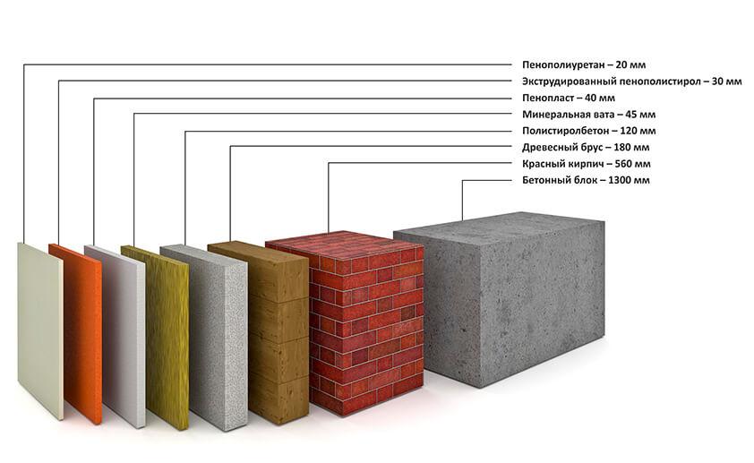 Какой слой утеплителя нужно на потолок - всё о строительстве дома