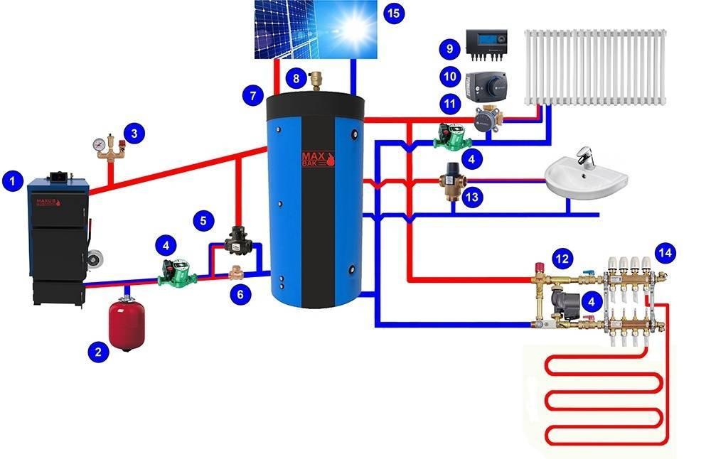 Обвязка твердотопливного котла отопления - схема с теплоаккумулятором и без