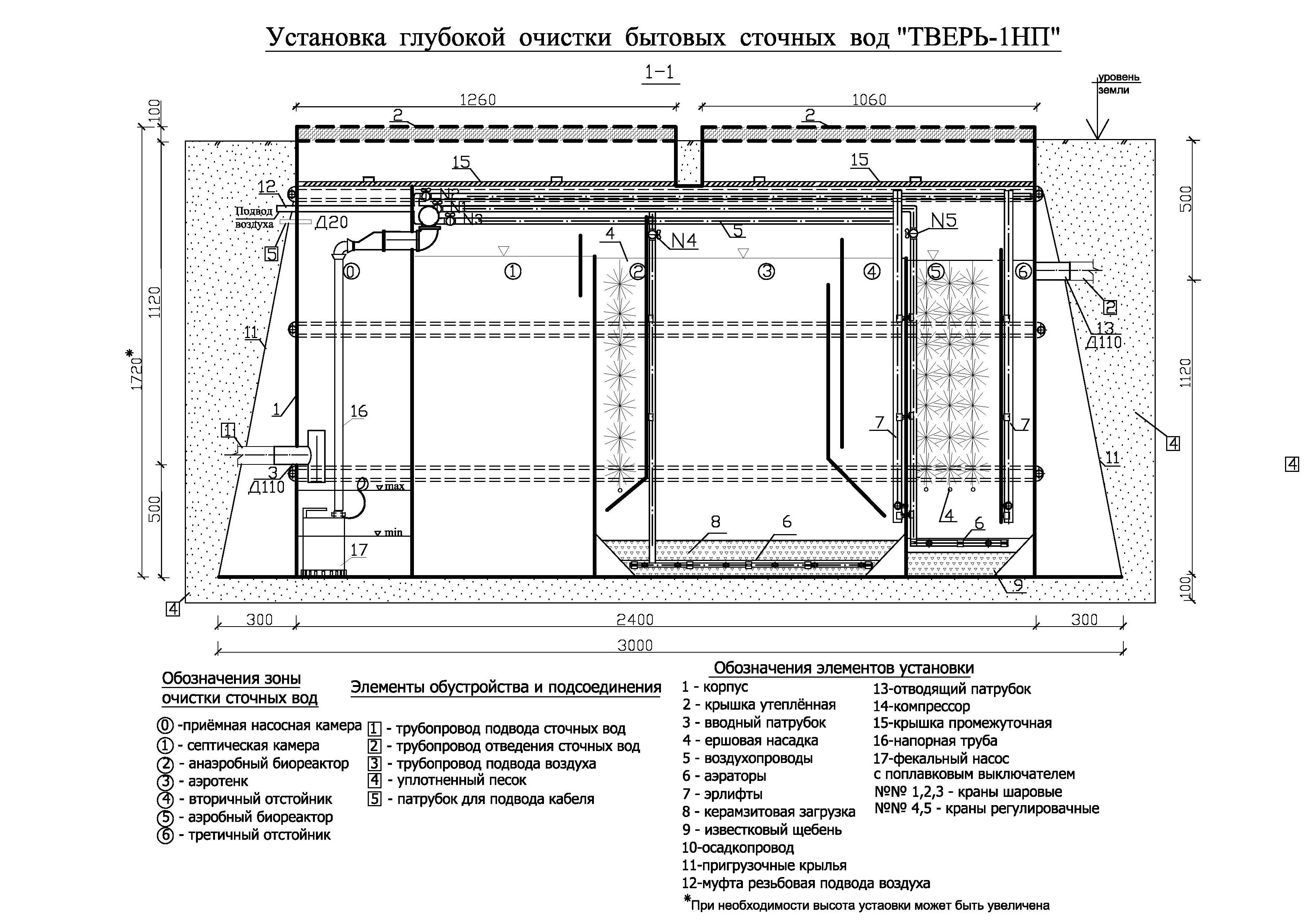Установка септика тверь: схемы сооружения и варианты монтажа