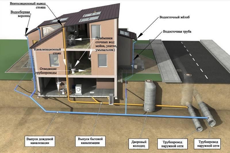 Подключение частного дома к центральной канализации: преимущества, способы, этапы работ и цена