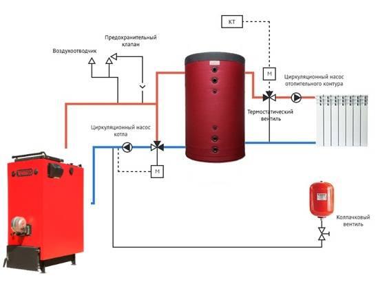 Схема обвязки твердотопливного котла отопления - особенности устройства своими руками с использованием полипропилена, преимущества аппарата с теплоаккумулятором, детальное фото +видео