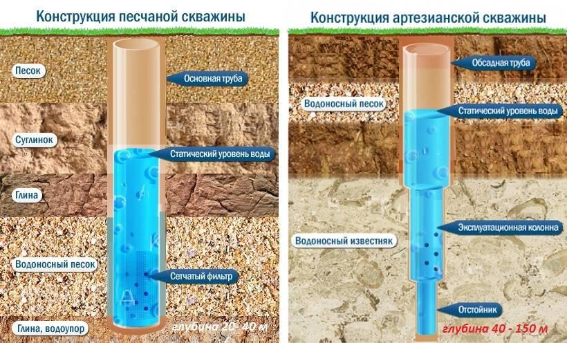 Скважины для воды – какими методами можно бурить?
