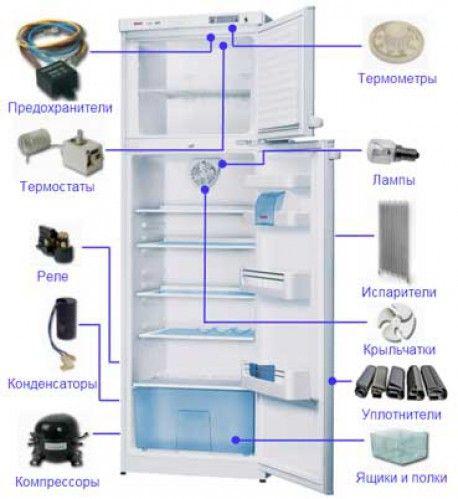 Не морозит морозильная камера холодильника стинол - причины, устранение