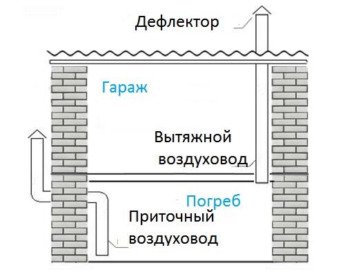 Вентиляция подвала в частном доме: как сделать своими руками, схема