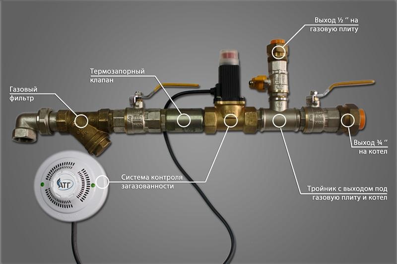 Термозапорный клапан на газопроводе – все о газоснабжении