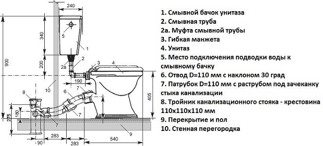 Как устранить течь в унитазе на сливе в канализацию: протекает в месте соединения