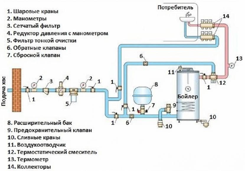 Как замерить давление воды в квартире