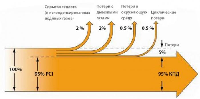 Кпд газового котла: характеристики, расчеты, советы по увеличению кпд