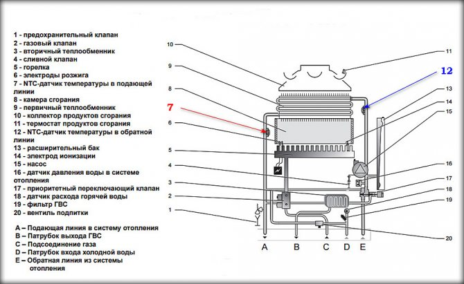 Лучшая автоматика для газового котла