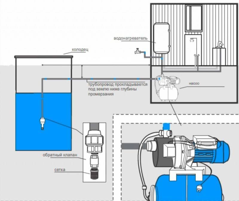 Насосная станция своими руками: схемы установки + монтаж и подключение, как сделать?