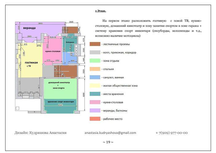 Основные виды зонирования пространства. правила зонирования пространства