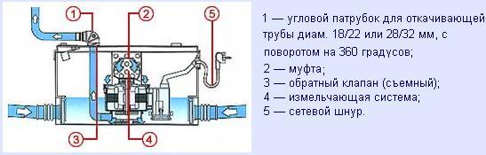 Сололифт для канализации - что это такое, особенности, как работает