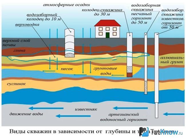 Как узнать глубину залегания воды для скважины: актуальные ответы или о чем молчат бурильщики.