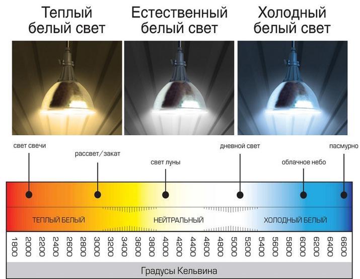 5 фактов о цветовой температуре. какую выбрать?