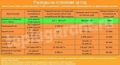 Расчет расхода газа на отопление дома — нормы расхода топлива