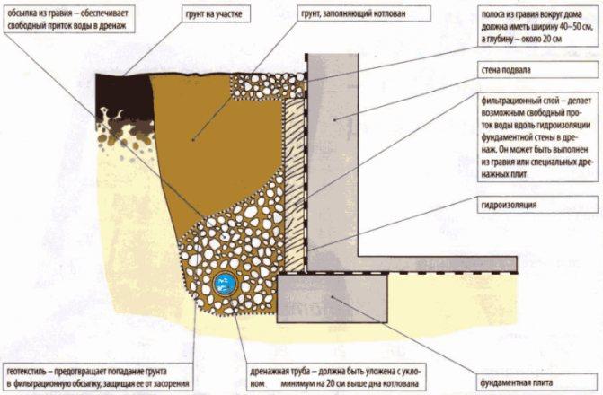 Устройство дренажной системы монолитного фундамента