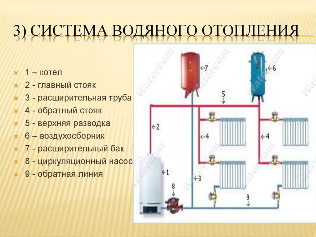 Как сделать паровое отопление в частном доме своими руками